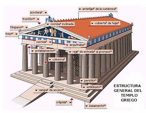 Historia del arte griego webscolar for Tipos de arte arquitectonico