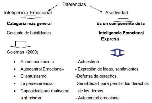 Características de la inteligencia emocional | Webscolar Asertividad Definicion