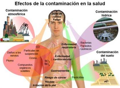 Contaminaci n del suelo factores tipos de contaminantes - Como quitar la mala energia de una persona ...